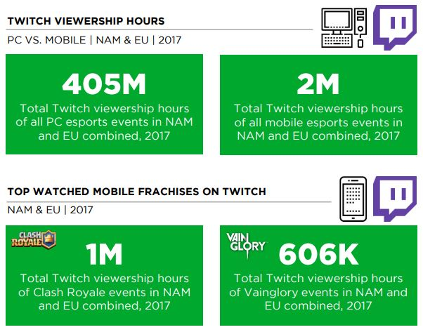 Mobile-Twitch-Viewership